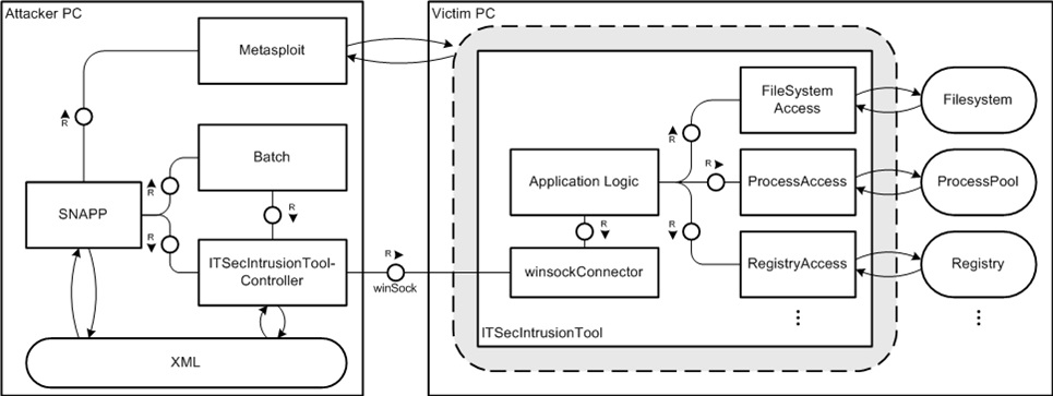 Architecture of the Intrusion Tool